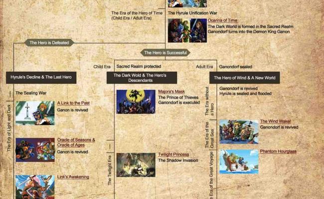 Legend of Zelda Timeline Officially Revealed