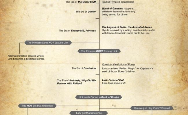 New Zelda Timeline…Now It Makes Sense