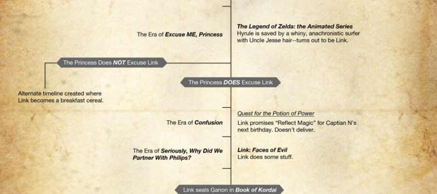 new zelda timeline now it makes sense unleash the fanboy