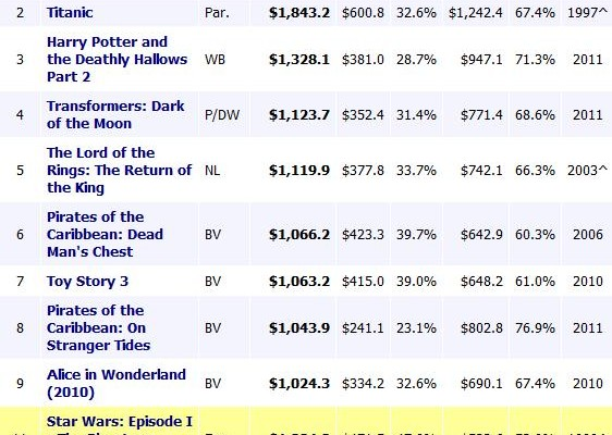 Star Wars: The Phantom Menace Has Officially Out-Grossed The Dark Knight
