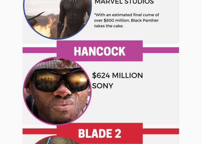 Nick Dourian's Highest Grossing Heroes of Color